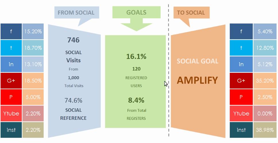 informes de redes sociales social media amplification funnel por pasos