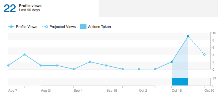 Posicionar en Linkedin - Visualizaciones Perfil Linkedin - Sujeto 1 - SSI 23