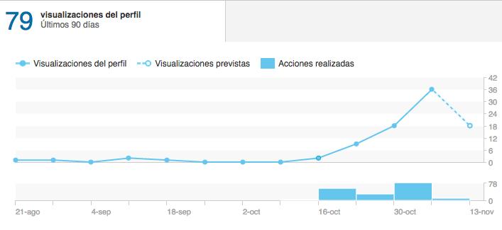 Posicionar en Linkedin - Visualizaciones Perfil Linkedin - Sujeto 1 - SSI 42