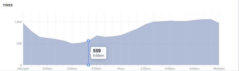 aumentar alcance facebook horas valle