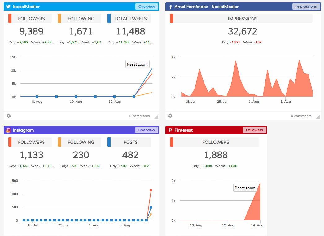 informes de redes sociales social media dasheroo herramienta