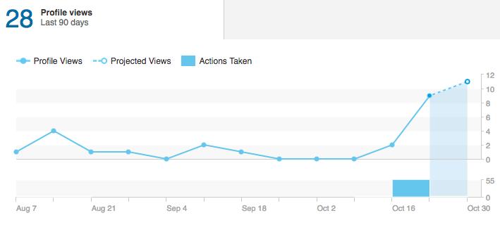 Posicionar en Linkedin - Visualizaciones Perfil Linkedin - Sujeto 1 - SSI 34