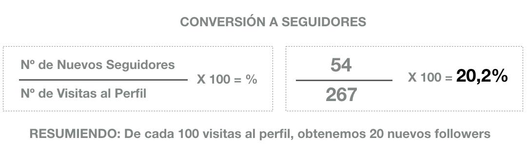 informe instagram conversion a seguidores