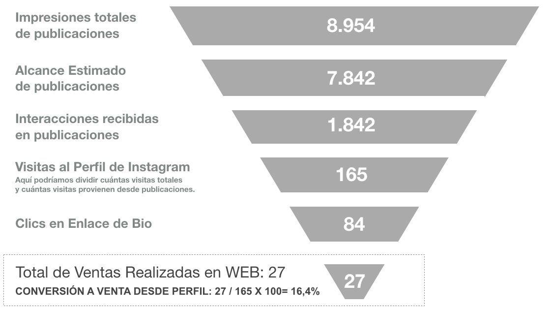 informe instagram funnel embudo de conversion