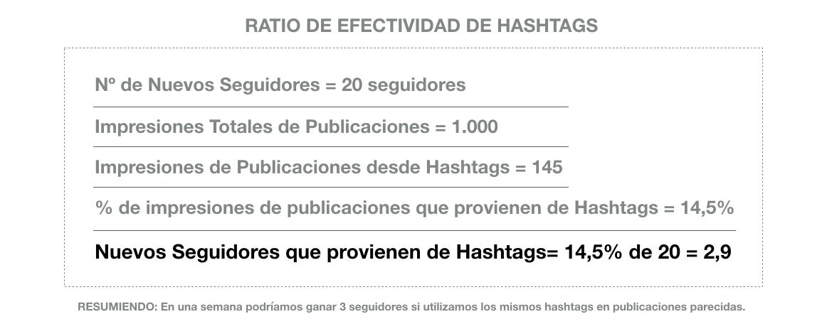 informe instagram ratio efectividad de hashtags