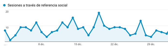 metricas de instagram trafico social