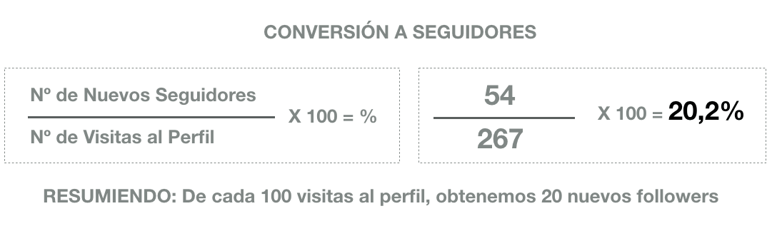 estadisticas-instagram-conversion-followers
